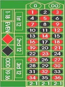 european roulette strategy to win